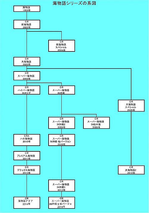 海系家系図
