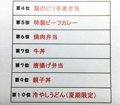 10位から4位☆