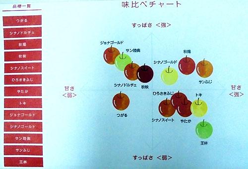 色々なりんご