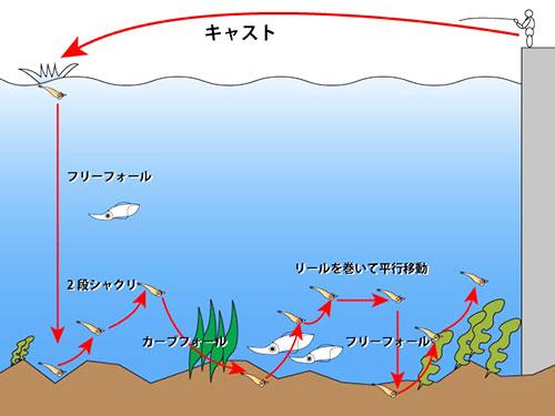 釣り方は基本シャクリまくりで