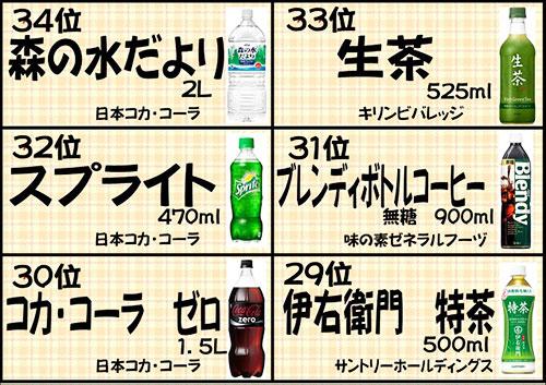 34位〜29位