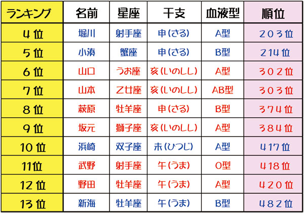 4位~13位☆