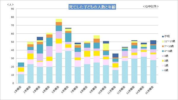 2004年(1次報告)~2018年(15次報告)までの児童虐待による死亡件数