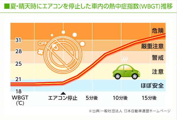 車内の温度上昇に関するグラフ