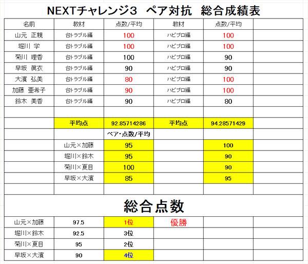 NEXTチャレンジ3~ペア戦の結果とご褒美