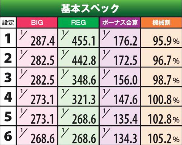 6号機ジャグラー「Sアイムジャグラー」登場!