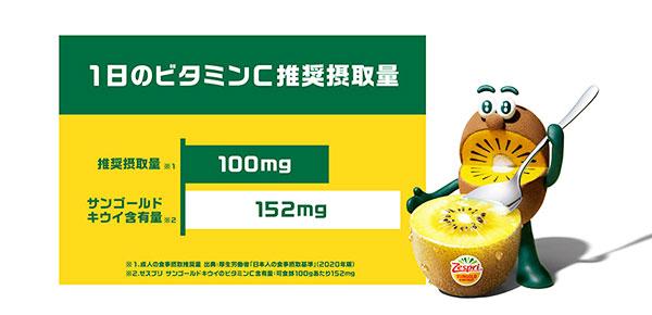 ビタミンC含有量