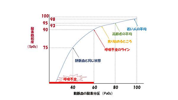 酸素分析グラフ